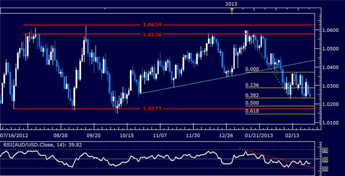 Forex_AUDUSD_Technical_Analysis_02.26.2013_body_Picture_5.png, AUD/USD Technical Analysis 02.26.2013