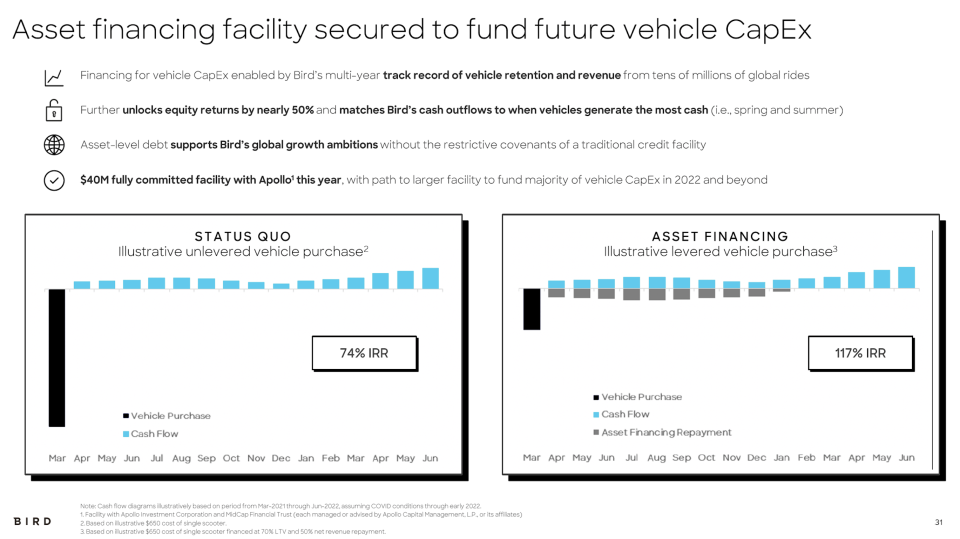 Slide from bird investor deck about asset financing facility