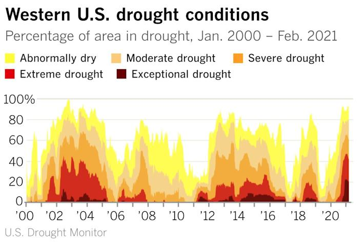 A graph on drought conditions in the western U.S. from 2000 to 2021 shows a current peak