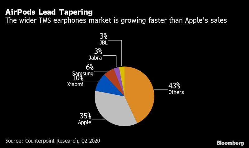 Apple Losing Wireless Earbuds Market Share Even as AirPods Sales Grow