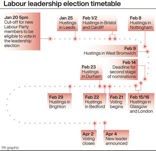 Lebour leadership election timetable