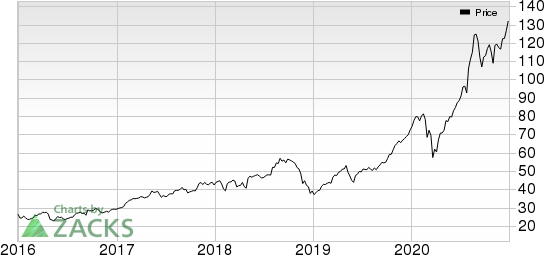 Apellis Pharmaceuticals, Inc. Price