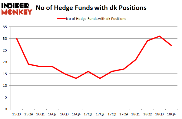 No of Hedge Funds With DK Positions