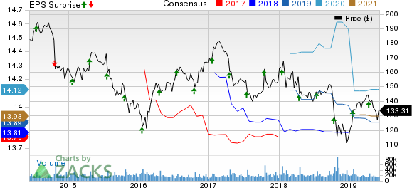 International Business Machines Corporation Price, Consensus and EPS Surprise