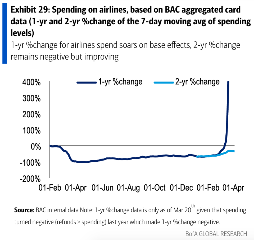 Airline spending has surged by several hundred percentage points in the last few months as we lap a period in which air travel was essentially at a standstill. Comparing recent spending to the same months in 2019, however, we still see spending well below pre-pandemic levels. (Source: Bank of America Global Research)
