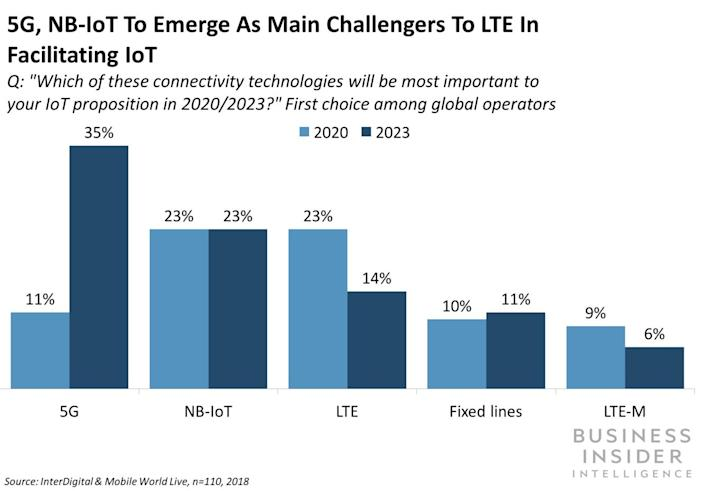 5G and NBIoT to challenge LTE