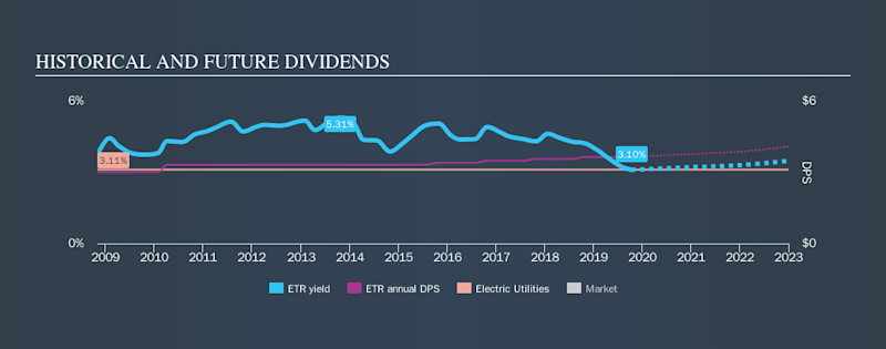 NYSE:ETR Historical Dividend Yield, October 12th 2019