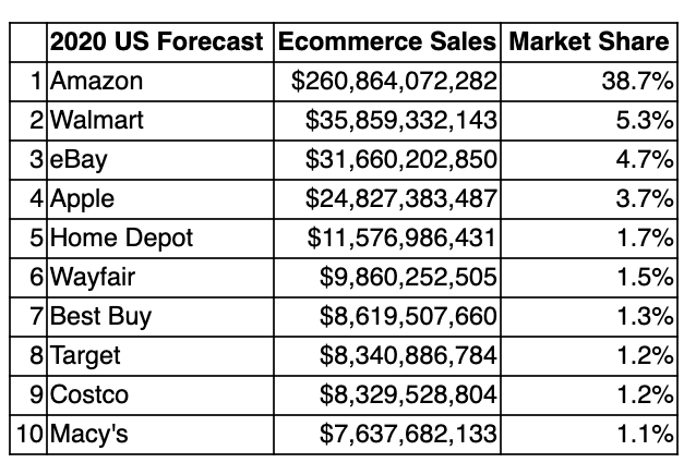 Top 10 E-commerce companies as of February 2020, according to eMarketer's U.S. market share forecast.