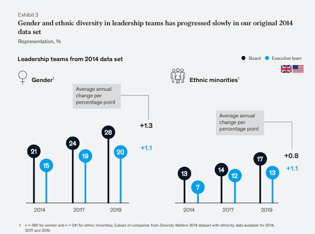 Representation on executive team and boards from 2014 to 2019. (McKinsey & Company)