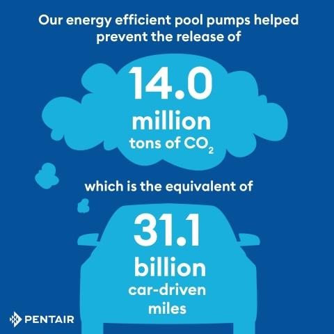 Pentair Earns 2019 ENERGY STAR® Partner of the Year – Sustained Excellence Award for Sixth Consecutive Year