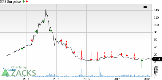 Emerge Energy Services' (EMES) high leverage might continue hindering its ability to invest in business.