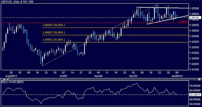 dailyclassics_usd-cad_body_Picture_10.png, USD/CAD Technical Analysis: Interim Support Found Sub-1.02