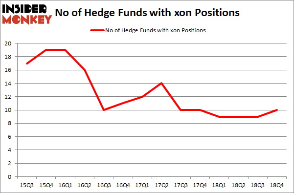 No of Hedge Funds with XON Positions
