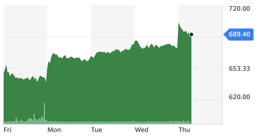 Barratt five-day chart. Source: Yahoo Finance