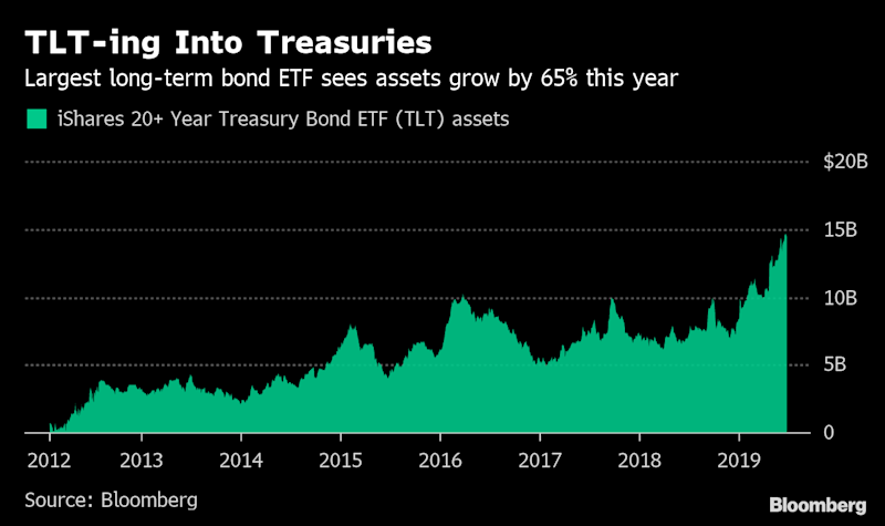 """(Bloomberg) -- As the risk of an economic slowdown lingers, exchange-traded fund investors are seeking shelter in bond funds.They've poured about $72 billion into fixed-income ETFs this year through June 24, with the funds on track for their biggest first-half inflows ever, according to data compiled by Bloomberg Intelligence. Those bets have also fueled assets in the debt strategies to hit an all-time high of nearly $741 billion.Markets have been whipsawed by mounting concern over softer economic data and President Donald Trump's trade wars with major partners. For a month now, a key part of the Treasury yield curve has been inverted -- a phenomenon that's reliably predicted a recession. Federal Reserve Chairman Jerome Powell said Tuesday that the downside risks to the U.S. economy have increased recently, reinforcing the case among policy makers for somewhat lower interest rates.""""Bond ETFs are punching way above their weight. They're having a huge year,"""" said Eric Balchunas, an analyst with Bloomberg Intelligence. """"Fixed income is the benefactor of an overall hangover from last year and nervousness about money going forward.""""For the Long-TermThat's encouraged investors toward long-duration debt funds, which saw inflows of more than $8.6 billion this year through June 24, according to data compiled by Bloomberg Intelligence.The largest in the category, the $14.4 billion iShares 20+ Year Treasury Bond ETF, or TLT, has seen assets surge 65% after taking in $4.5 billion during that period. Meanwhile, the iShares 7-10 Year Treasury Bond ETF, or IEF, has posted inflows of about $5.5 billion, already surpassing its previous record high in 2014.That's an indication that investors are betting interest rates will stay lower for longer, according to Chris Gaffney, president of world markets at TIAA Bank.""""They're willing to accept the current interest rates over the long period,"""" Gaffney said in an interview at Bloomberg's New York headquarters. """"When you lengthen duration li"""