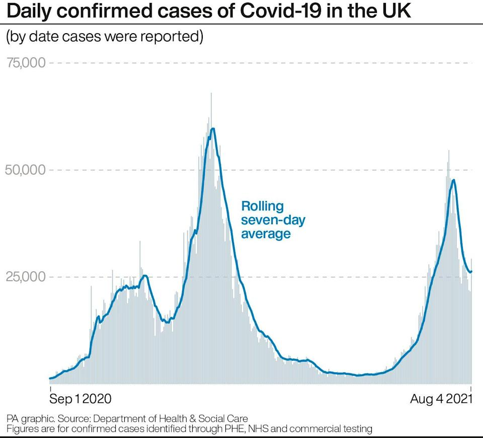 Daily confirmed cases of Covid-19 in the UK (PA Graphics) (PA Graphics)