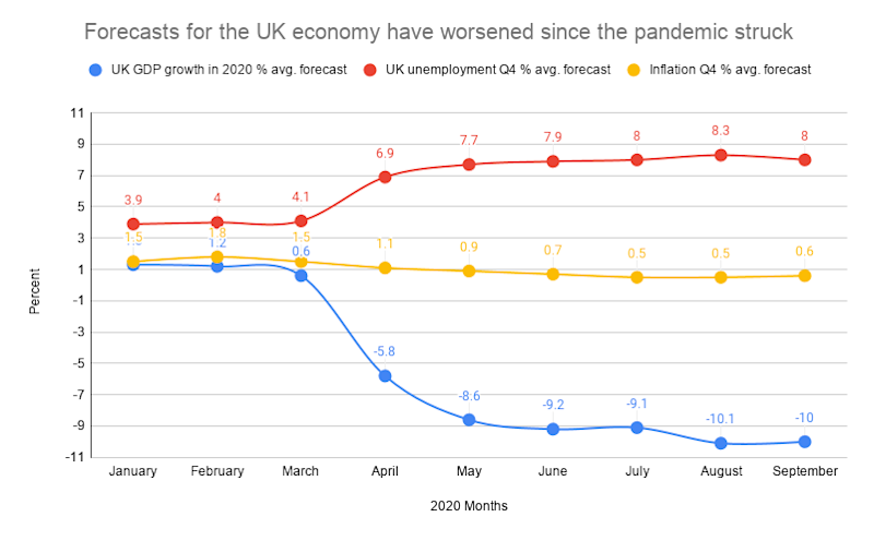 Expectations for inflation, unemployment, and growth have worsened since the pandemic struck in March. Data: UK Treasury. Photo: Yahoo Finance UK