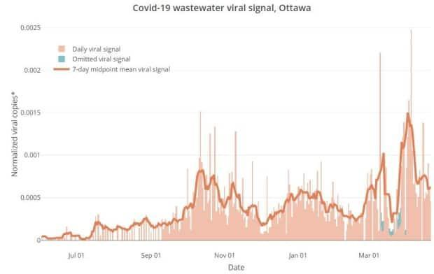The blue lines represent times when the spring runoff may have affected Ottawa's wastewater testing.