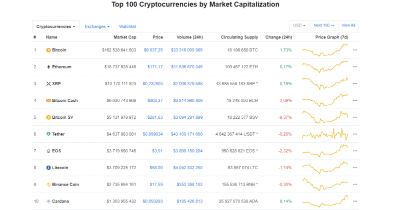 Source: https://coinmarketcap.com/