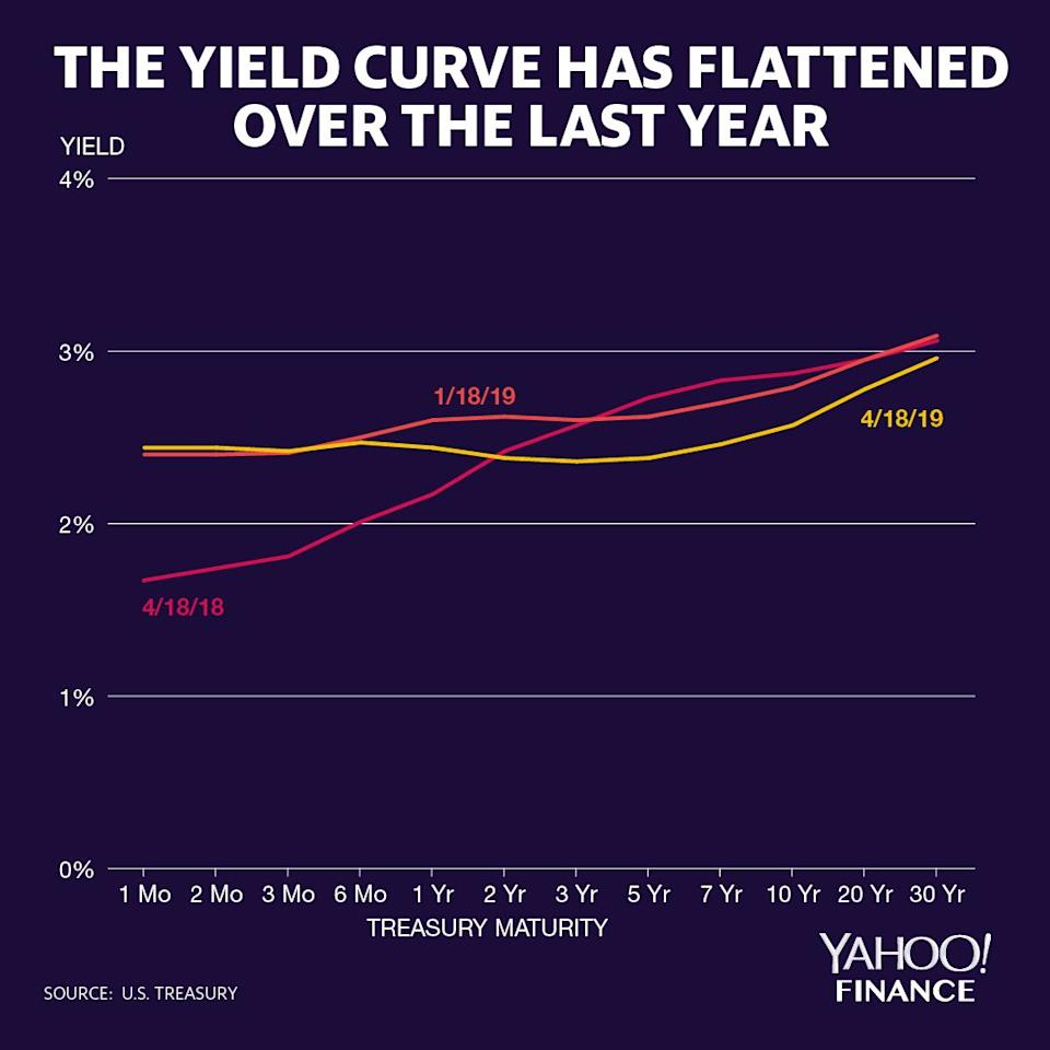 The chart above shows the yield curve as-of April 18, as-of a quarter earlier, and as-of a year earlier. The curve has not only flattened; portions of the curve have inverted. Credit: David Foster / Yahoo Finance