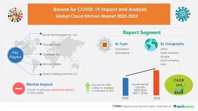 Technavio has announced its latest market research report titled Cloud Kitchen Market by Type and Geography - Forecast and Analysis 2020-2024