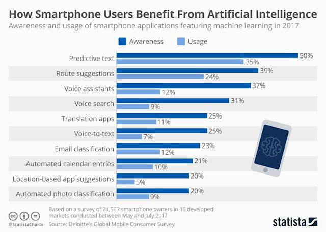 10 Ways AI Has Improved Your Smartphone