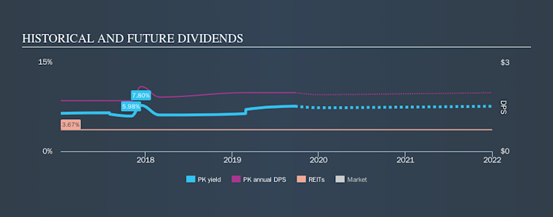 NYSE:PK Historical Dividend Yield, September 23rd 2019