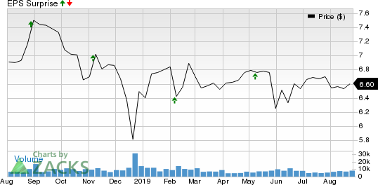 Prospect Capital Corporation Price and EPS Surprise