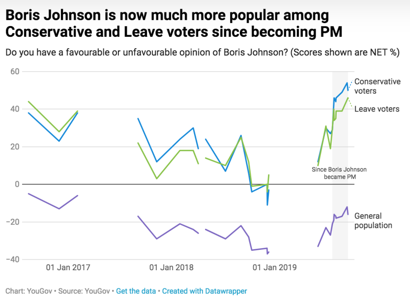 His approval rating among Tory and Leave voters has also increased. (YouGov)