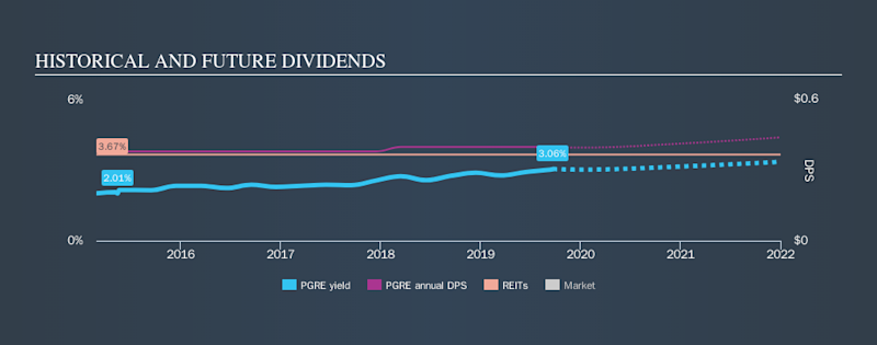 NYSE:PGRE Historical Dividend Yield, September 22nd 2019