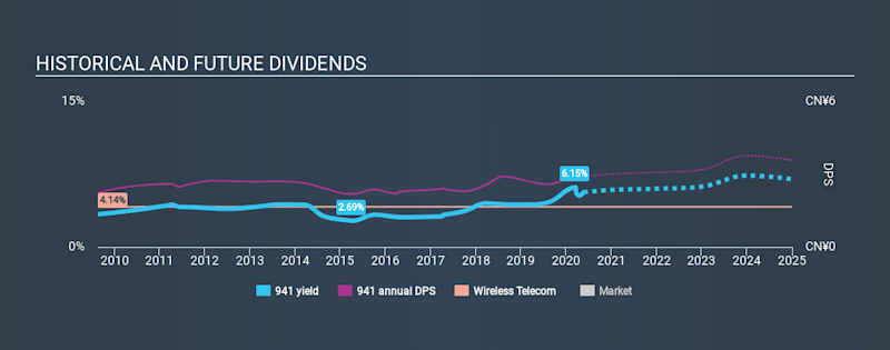 SEHK:941 Historical Dividend Yield May 20th 2020