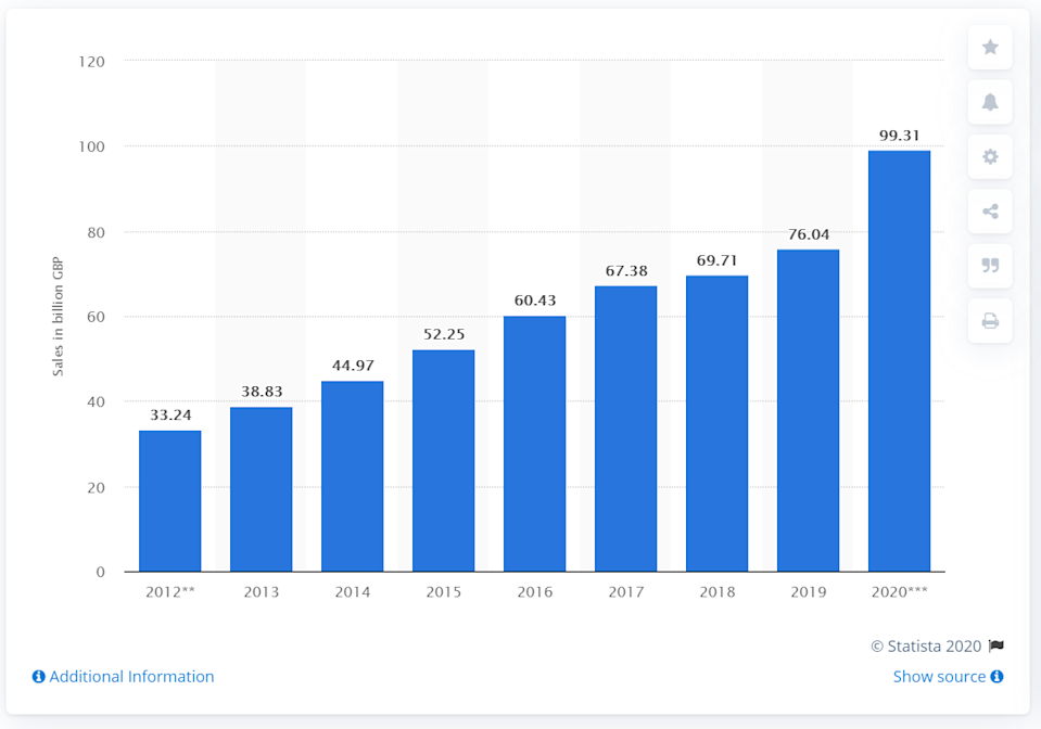 The value of online retail sales in the UK from 2012 to 2020. Chart: Statista