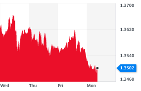 The pound dipped on Monday (11 January) against the dollar. Chart: Yahoo Finance UK