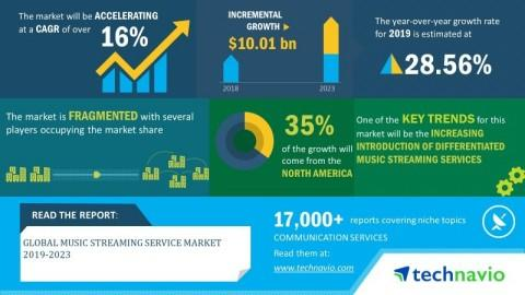 Global Music Streaming Service Market 2019-2023| 16% CAGR Projection Over the Next Five Years| Technavio