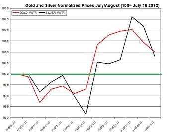 Guest_Commentary_Gold_Silver_Daily_Outlook_August_2_2012_body_Gold___August_2.png, Guest Commentary: Gold & Silver Daily Outlook 08.02.2012
