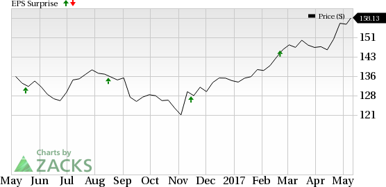 Is A Surprise Coming For Home Depot Hd This Earnings Season