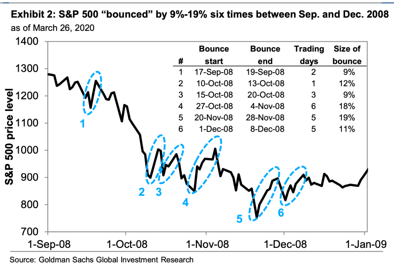 Last week could be just another bear market rally. (Image: Goldman Sachs)