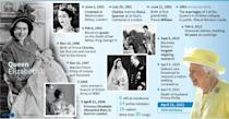 Profile of British Queen Elizabeth II