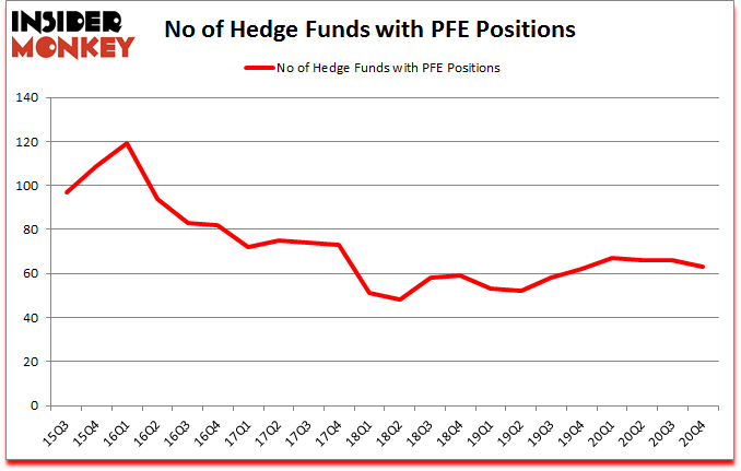 Is PFE A Good Stock To Buy?