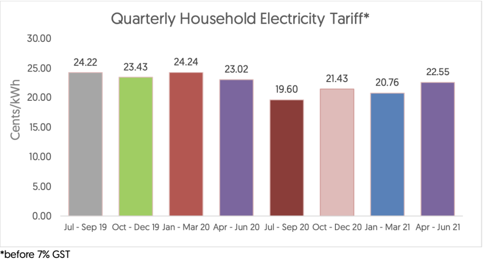 Household electricity tariff. (SCREENSHOT: SP Group)
