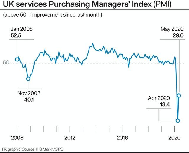 UK services Purchasing Managers' Index