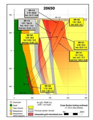 Figure 4: Drill section 20650 showing BR-140 and BR-141. The new hanging wall zone hosted by mafic rocks is shown at depth adjacent to the LP Fault zone. (CNW Group/Great Bear Resources Ltd.)