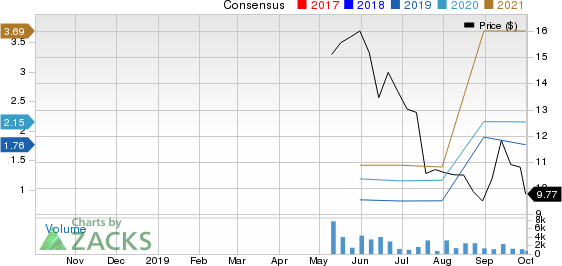 SciPlay Corporation Price and Consensus