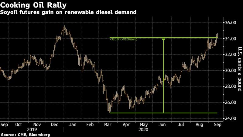 Your Amazon Packages Are Helping Fuel a 40% Rally in Cooking Oil