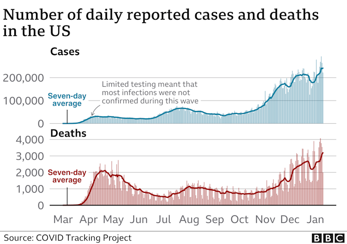 Chart showing US cases and deaths. Updated 11 Jan