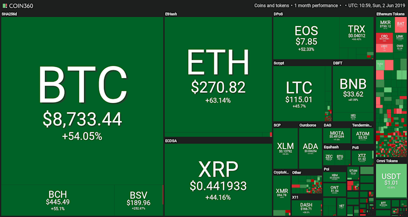 Caption of the crypto 1 month performance
