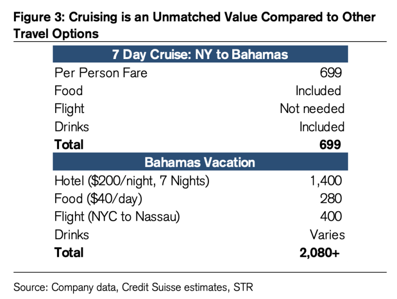 Credit Suisse's work suggests cruises offer consumers a significant discount to land-based alternatives. (Source: Credit Suisse)