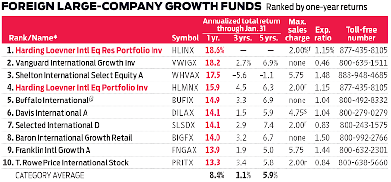 Growth Funds graphic