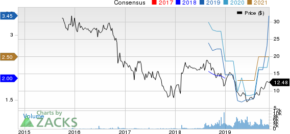 MR. COOPER GROUP INC Price and Consensus