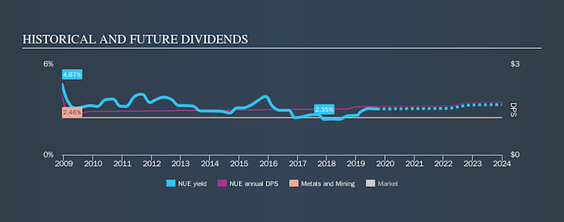 NYSE:NUE Historical Dividend Yield, September 22nd 2019